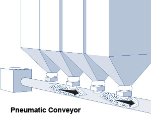conveyor pneumatic